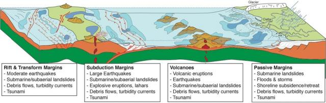 Geohazards associated with various margins (2009)