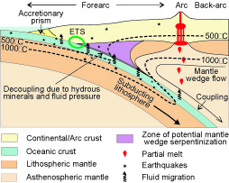 Subduction zone dynamics, volatiles and melts (2009)