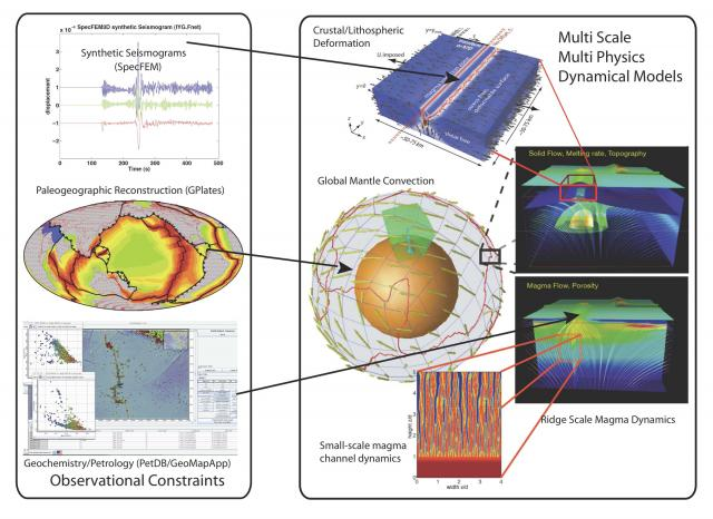 Computational and data resources for studying solid earth dynamics (2010)