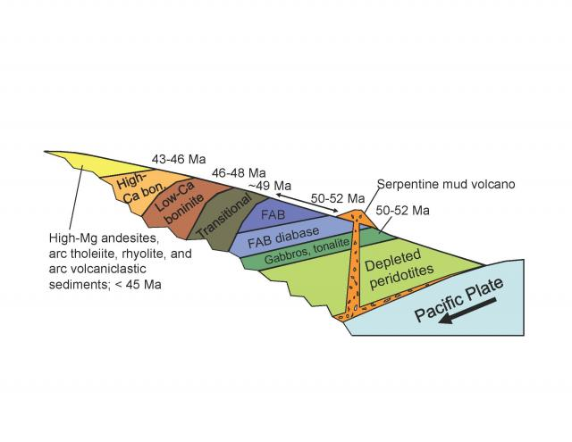 Mariana fore-arc volcanic stratigraphy (2010)