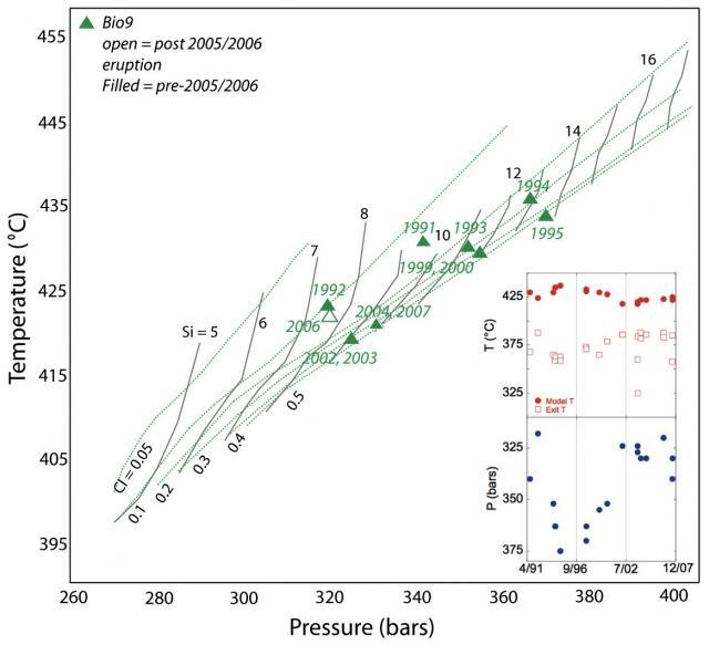 Silica-chloride content at Bio9  (2012)
