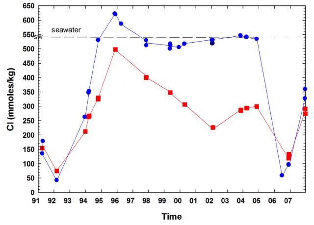 Time-series of dissolved chloride at EPR (2012)