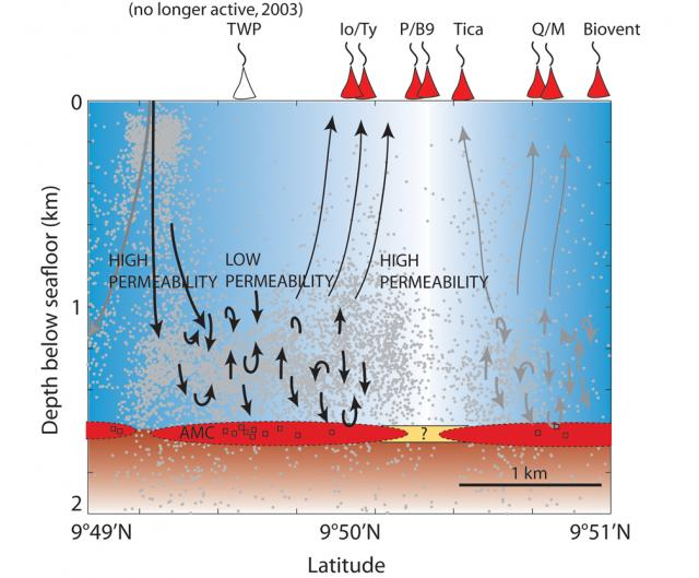 Inferred hydrothermal circulation at EPR (2012)